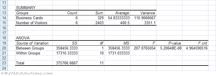 Excel Add-ins - Anova Single Factor