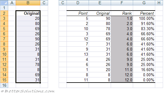 Excel Add-ins - Rank And Percentile