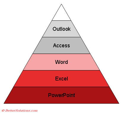 bet  microsoft powerpoint diagrams   pyramid diagramsa pyramid diagram flows either up or down